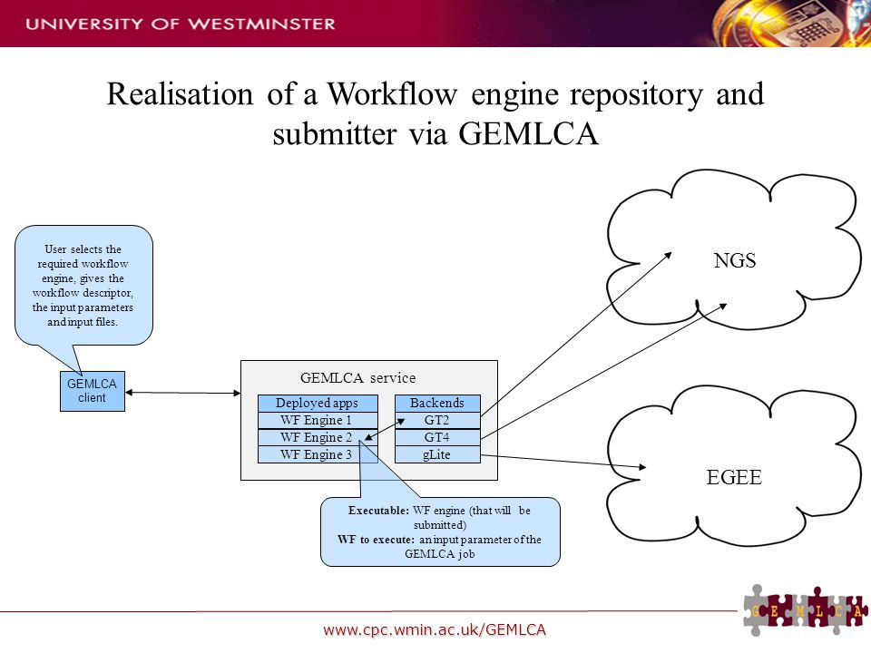 www.cpc.wmin.ac.uk/GEMLCA Realisation of a Workflow engine repository and submitter via GEMLCA GEMLCA client Deployed appsBackends WF Engine 1 WF Engine 2 WF Engine 3 GT2 GT4 gLite GEMLCA service User selects the required workflow engine, gives the workflow descriptor, the input parameters and input files.