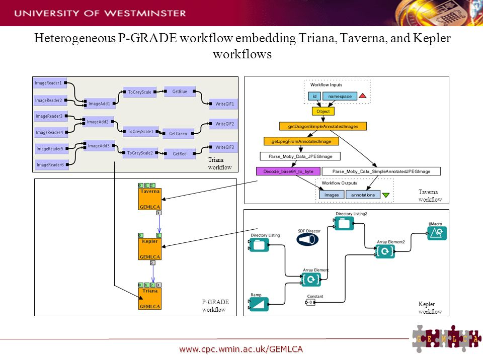 www.cpc.wmin.ac.uk/GEMLCA Heterogeneous P-GRADE workflow embedding Triana, Taverna, and Kepler workflows Taverna workflow Kepler workflow Triana workflow P-GRADE workflow