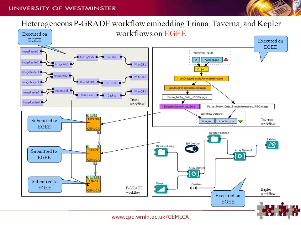 www.cpc.wmin.ac.uk/GEMLCA Heterogeneous P-GRADE workflow embedding Triana, Taverna, and Kepler workflows on EGEE Taverna workflow Kepler workflow Triana workflow P-GRADE workflow Submitted to EGEE Executed on EGEE