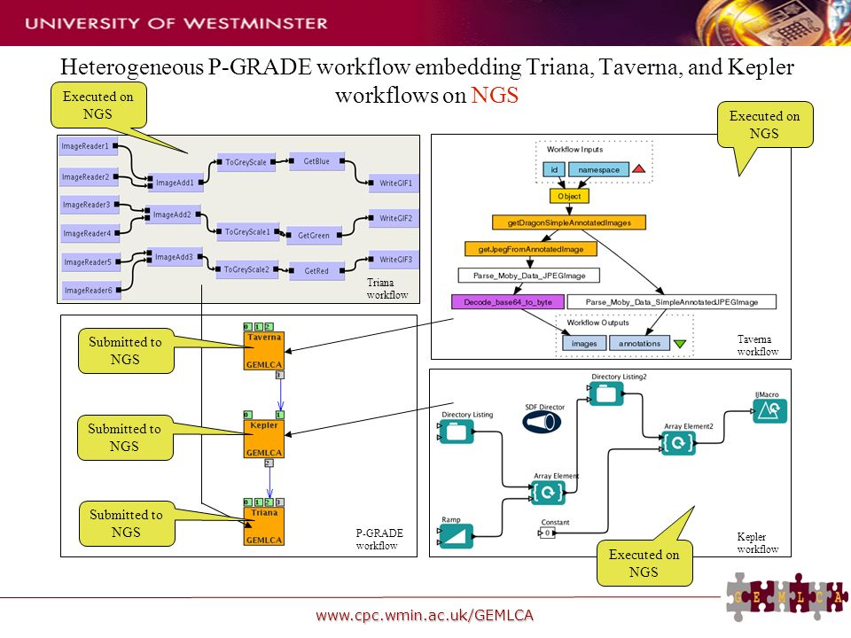 www.cpc.wmin.ac.uk/GEMLCA Heterogeneous P-GRADE workflow embedding Triana, Taverna, and Kepler workflows on NGS Taverna workflow Kepler workflow Triana workflow P-GRADE workflow Submitted to NGS Executed on NGS