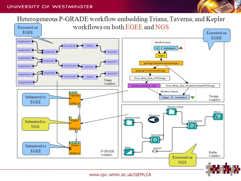 www.cpc.wmin.ac.uk/GEMLCA Heterogeneous P-GRADE workflow embedding Triana, Taverna, and Kepler workflows on both EGEE and NGS Taverna workflow Kepler workflow Triana workflow P-GRADE workflow Submitted to EGEE Submitted to NGS Submitted to EGEE Executed on EGEE Executed on NGS