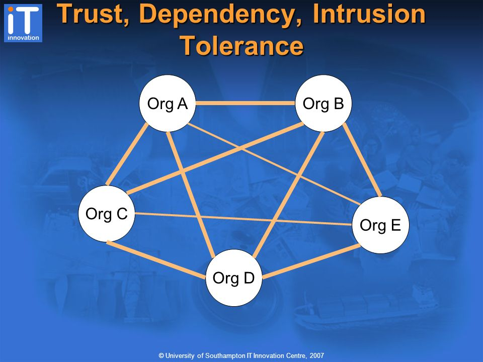 © University of Southampton IT Innovation Centre, 2007 Virtual Organisations: Trust, Dependency, Intrusion Tolerance Org AOrg B Org E Org D Org C