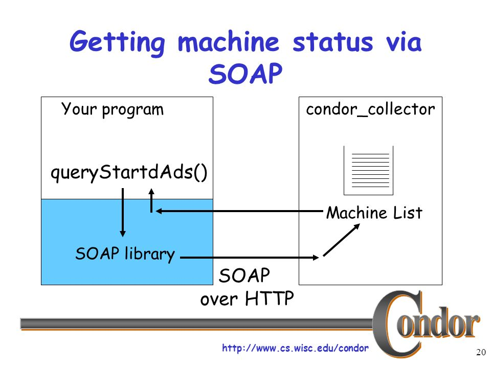 http://www.cs.wisc.edu/condor 20 Getting machine status via SOAP Your program SOAP library queryStartdAds() condor_collector Machine List SOAP over HTTP