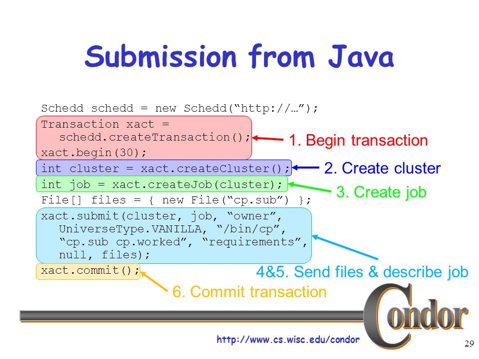 http://www.cs.wisc.edu/condor 29 1. Begin transaction 2. Create cluster 3. Create job 4&5. Send files & describe job 6. Commit transaction Schedd sche
