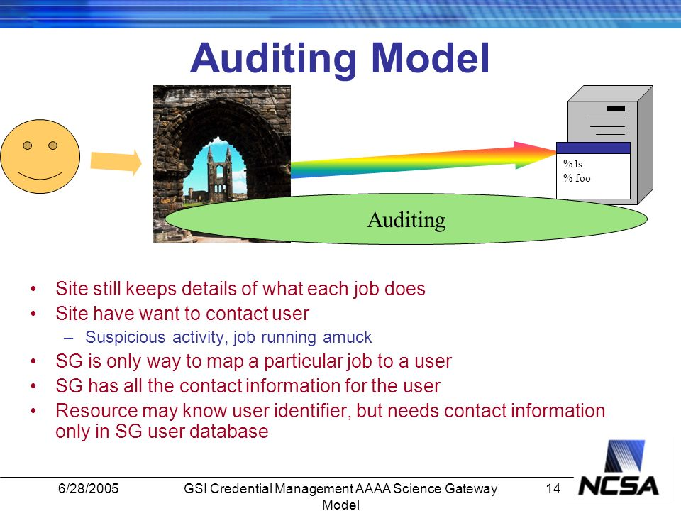 6/28/200514GSI Credential Management AAAA Science Gateway Model Auditing Model % ls % foo Site still keeps details of what each job does Site have want to contact user –Suspicious activity, job running amuck SG is only way to map a particular job to a user SG has all the contact information for the user Resource may know user identifier, but needs contact information only in SG user database Auditing