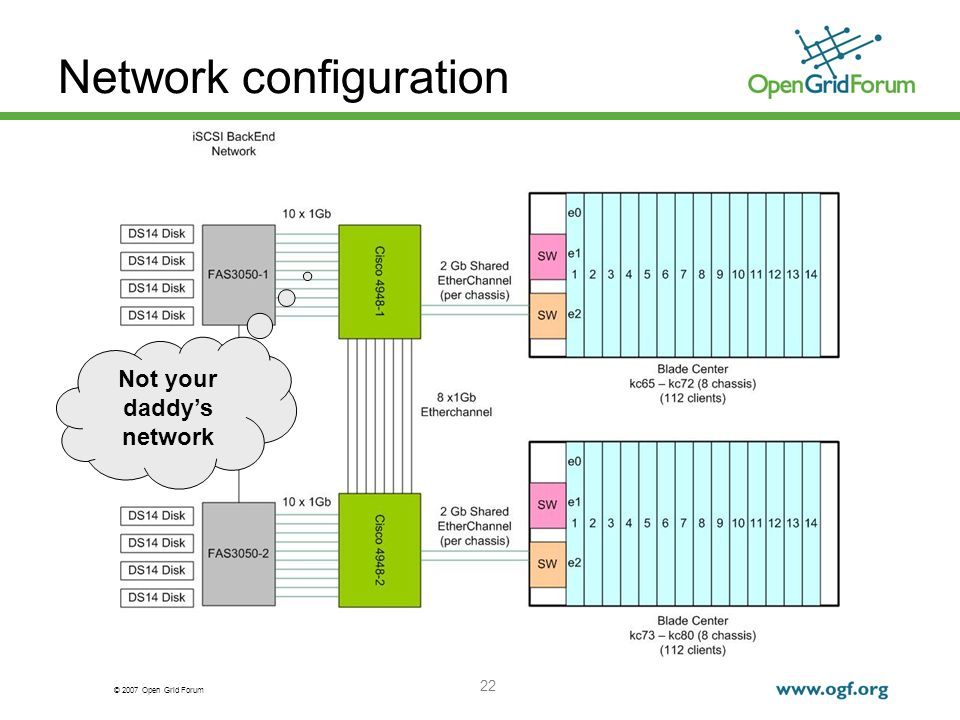 © 2007 Open Grid Forum 22 Network configuration Not your daddys network