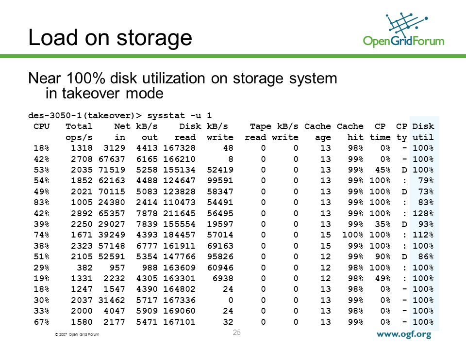 © 2007 Open Grid Forum 25 Load on storage Near 100% disk utilization on storage system in takeover mode des-3050-1(takeover)> sysstat -u 1 CPU Total Net kB/s Disk kB/s Tape kB/s Cache Cache CP CP Disk ops/s in out read write read write age hit time ty util 18% 1318 3129 4413 167328 48 0 0 13 98% 0% - 100% 42% 2708 67637 6165 166210 8 0 0 13 99% 0% - 100% 53% 2035 71519 5258 155134 52419 0 0 13 99% 45% D 100% 54% 1852 62163 4488 124647 99591 0 0 13 99% 100% : 79% 49% 2021 70115 5083 123828 58347 0 0 13 99% 100% D 73% 83% 1005 24380 2414 110473 54491 0 0 13 99% 100% : 83% 42% 2892 65357 7878 211645 56495 0 0 13 99% 100% : 128% 39% 2250 29027 7839 155554 19597 0 0 13 99% 35% D 93% 74% 1671 39249 4393 184457 57014 0 0 15 100% 100% : 112% 38% 2323 57148 6777 161911 69163 0 0 15 99% 100% : 100% 51% 2105 52591 5354 147766 95826 0 0 12 99% 90% D 86% 29% 382 957 988 163609 60946 0 0 12 98% 100% : 100% 19% 1331 2232 4305 163301 6938 0 0 12 98% 49% : 100% 18% 1247 1547 4390 164802 24 0 0 13 98% 0% - 100% 30% 2037 31462 5717 167336 0 0 0 13 99% 0% - 100% 33% 2000 4047 5909 169060 24 0 0 13 98% 0% - 100% 67% 1580 2177 5471 167101 32 0 0 13 99% 0% - 100%