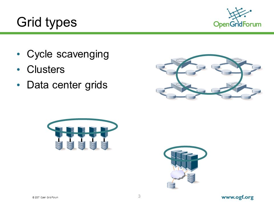 © 2007 Open Grid Forum 3 Grid types Cycle scavenging Clusters Data center grids