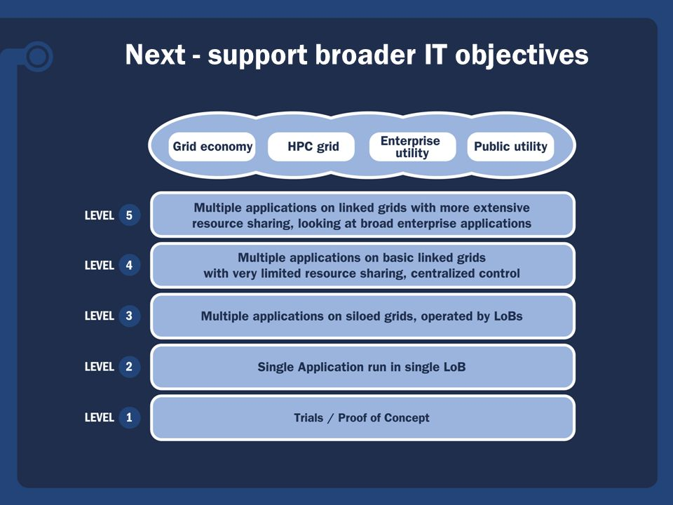 OGF20 May 2007 20 Next - support broader IT objectives