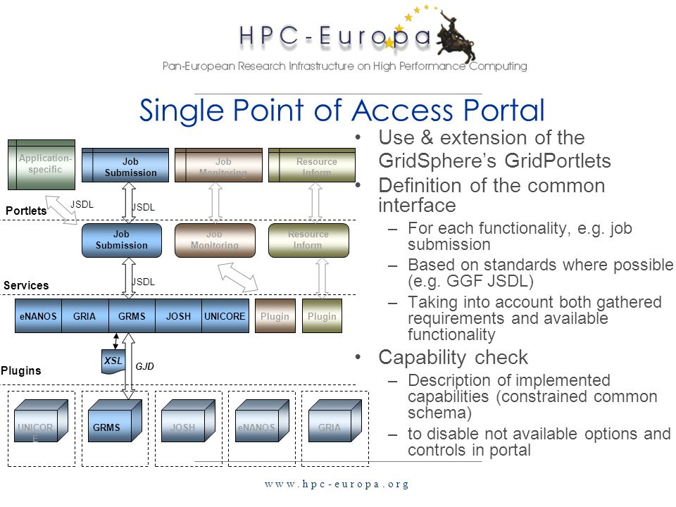w w w. h p c - e u r o p a. o r g Single Point of Access Portal Use & extension of the GridSpheres GridPortlets Definition of the common interface –Fo