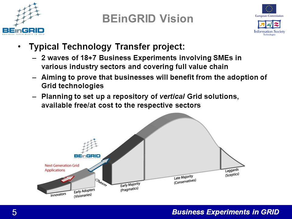Business Experiments in GRID 5 BEinGRID Vision Typical Technology Transfer project: –2 waves of 18+7 Business Experiments involving SMEs in various industry sectors and covering full value chain –Aiming to prove that businesses will benefit from the adoption of Grid technologies –Planning to set up a repository of vertical Grid solutions, available free/at cost to the respective sectors
