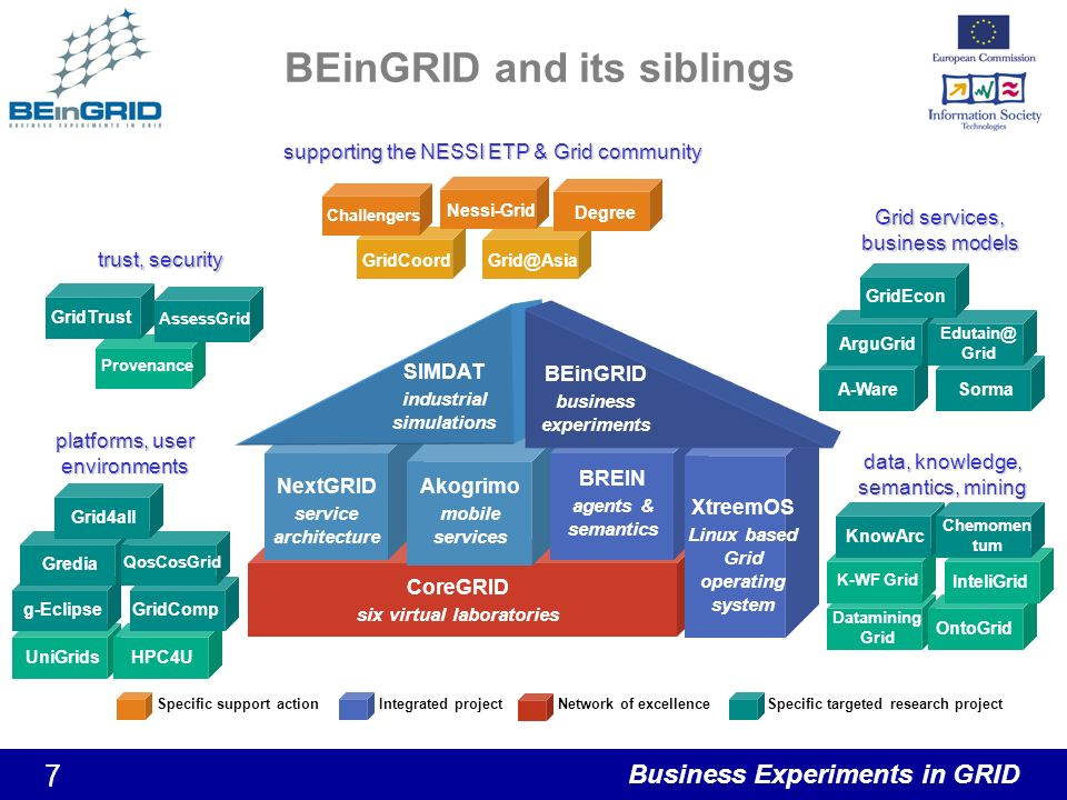 Business Experiments in GRID 7 BEinGRID and its siblings Datamining Grid OntoGrid InteliGrid K-WF Grid CoreGRID six virtual laboratories UniGridsHPC4U Provenance GridCoordGrid@Asia NextGRID service architecture Akogrimo mobile services SIMDAT industrial simulations data, knowledge, semantics, mining KnowArc Chemomen tum A-WareSorma platforms, user environments Specific support actionIntegrated projectNetwork of excellenceSpecific targeted research project g-Eclipse Gredia GridComp QosCosGrid Grid4all AssessGrid GridTrust trust, security Grid services, business models ArguGrid Edutain@ Grid GridEcon Nessi-Grid Challengers Degree BREIN agents & semantics XtreemOS Linux based Grid operating system supporting the NESSI ETP & Grid community BEinGRID business experiments