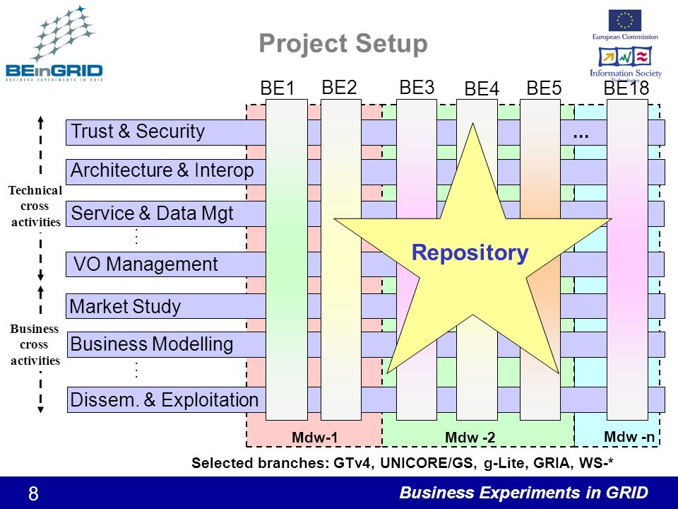 Business Experiments in GRID 8 Project Setup Technical cross activities Trust & Security VO Management Service & Data Mgt Architecture & Interop......