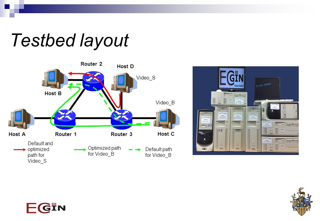 Testbed layout Host A Host D Host B Host C Router 1Router 3 Router 2 Video_S Video_B Default and optimized path for Video_S Optimized path for Video_B Default path for Video_B