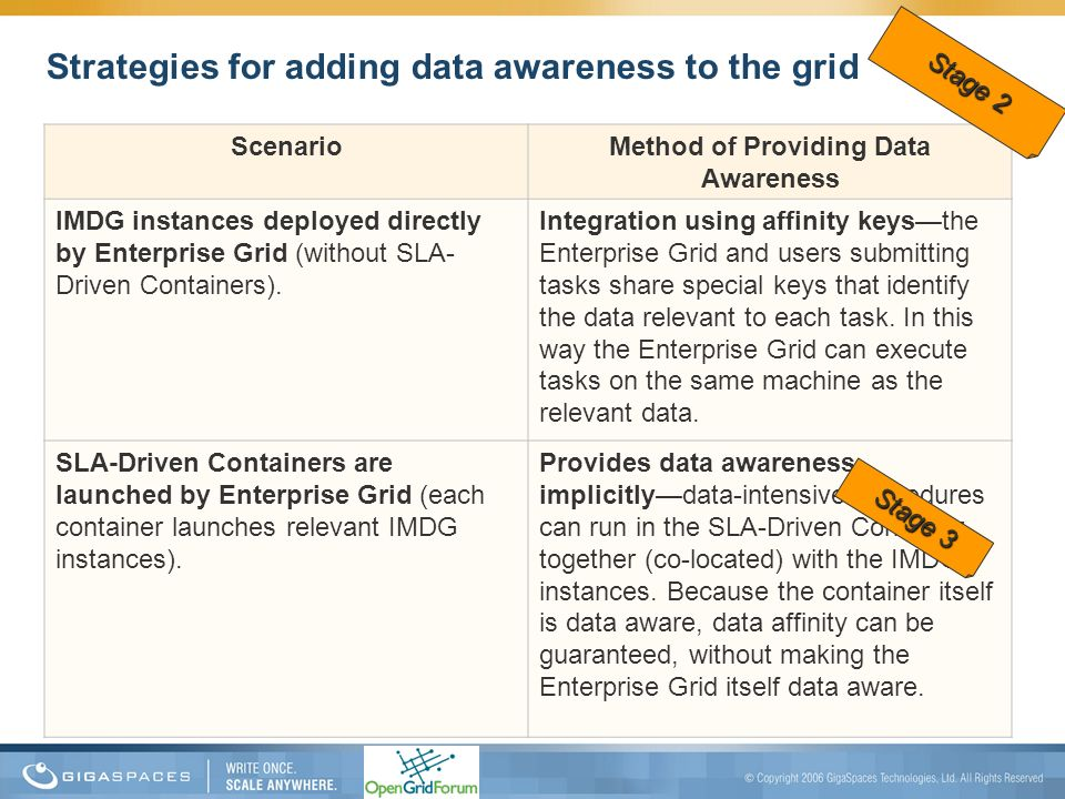 Strategies for adding data awareness to the grid Method of Providing Data Awareness Scenario Integration using affinity keysthe Enterprise Grid and us
