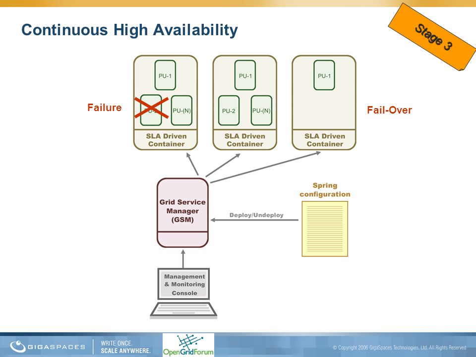 Fail-Over Failure Continuous High Availability Stage 3