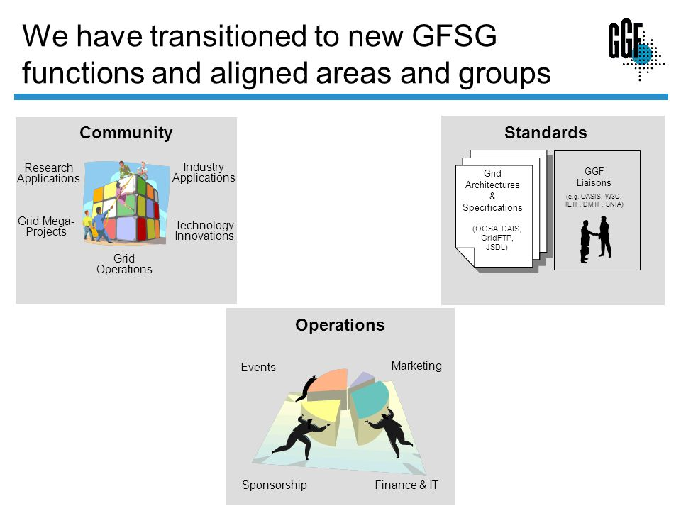 We have transitioned to new GFSG functions and aligned areas and groups Community Research Applications Industry Applications Technology Innovations Grid Mega- Projects Grid Operations Operations Marketing Events Sponsorship Finance & IT Standards Grid Architectures & Specifications (OGSA, DAIS, GridFTP, JSDL) GGF Liaisons (e.g.