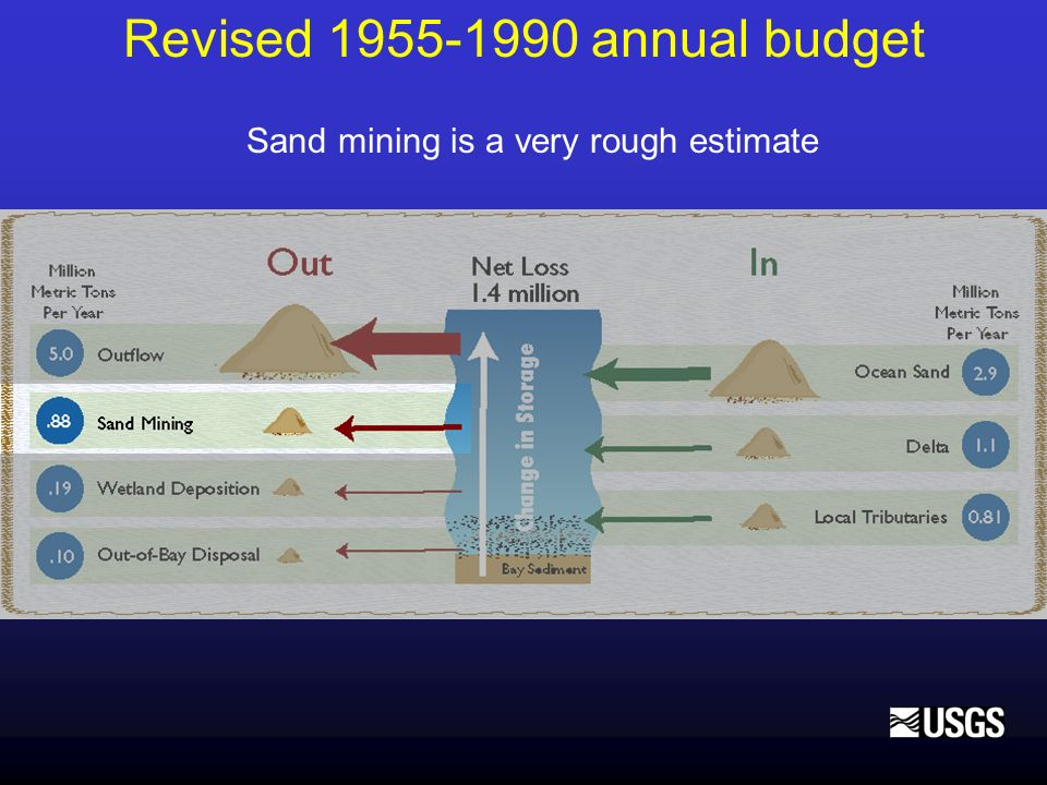 Revised 1955-1990 annual budget Sand mining is a very rough estimate