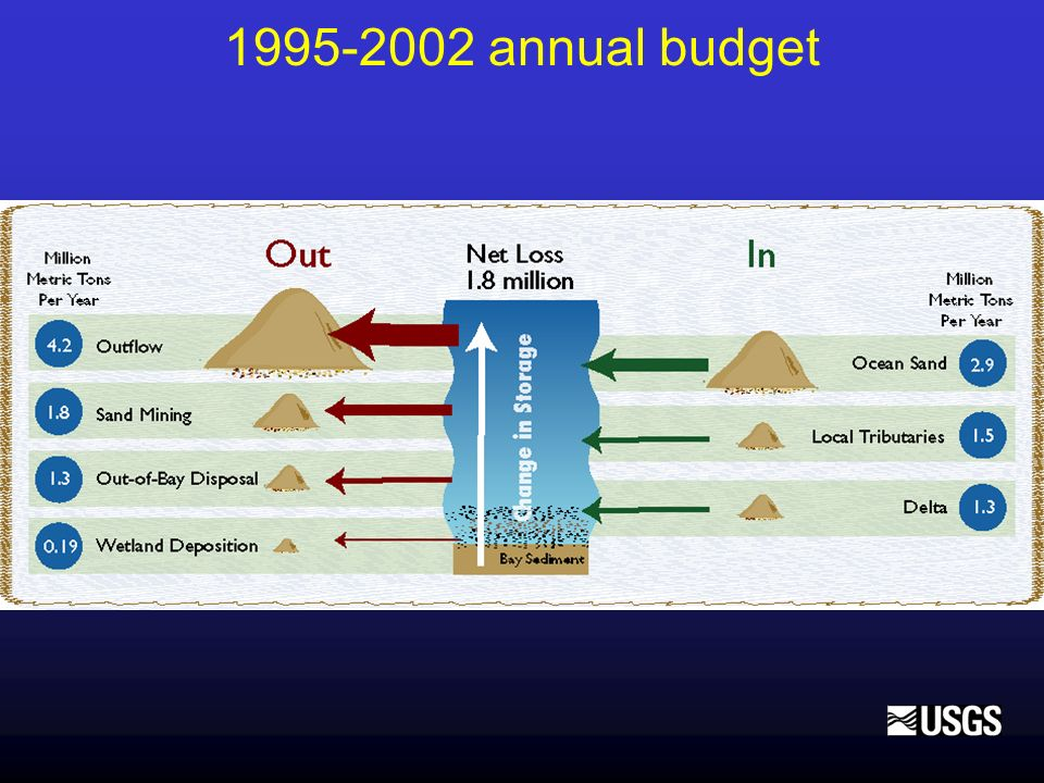 1995-2002 annual budget