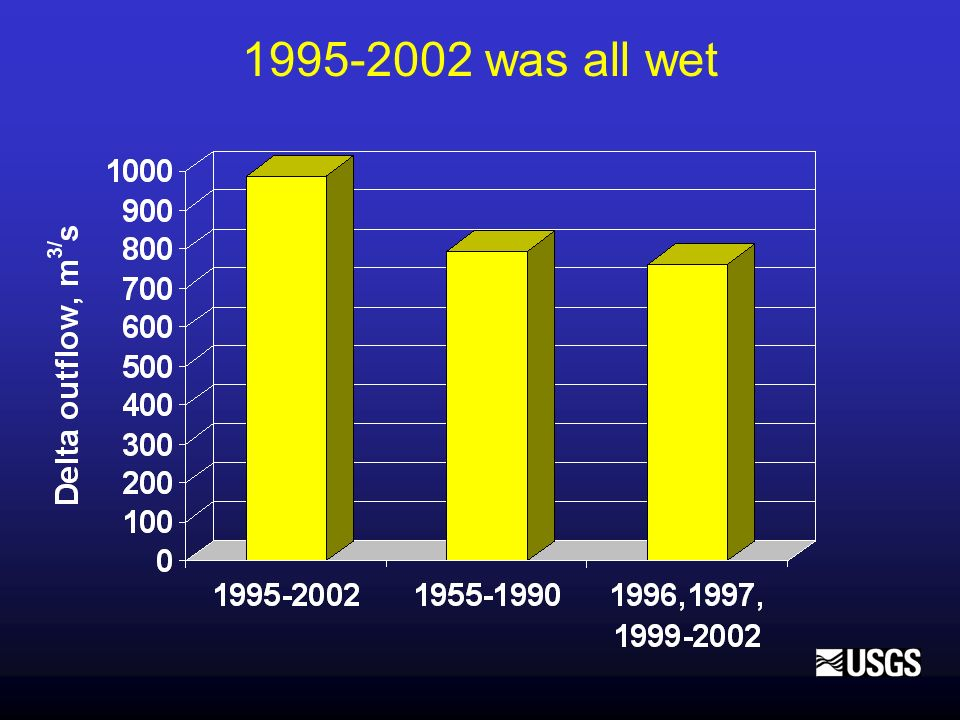 1995-2002 was all wet