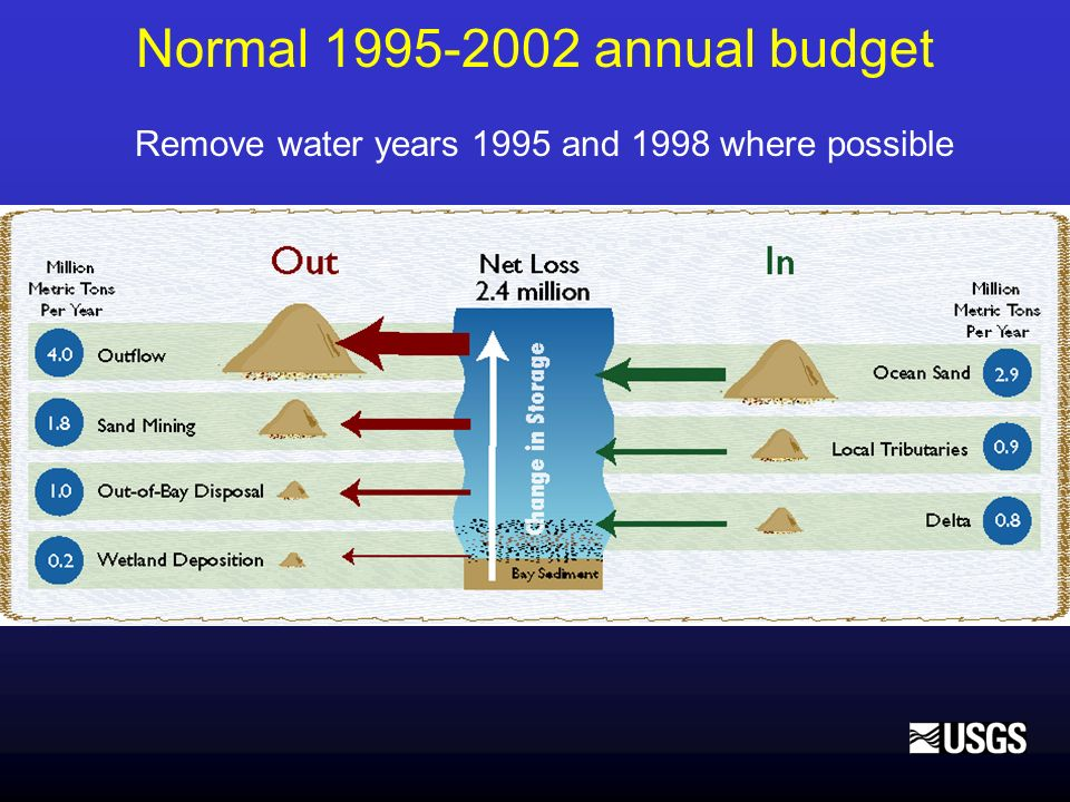 Normal 1995-2002 annual budget Remove water years 1995 and 1998 where possible
