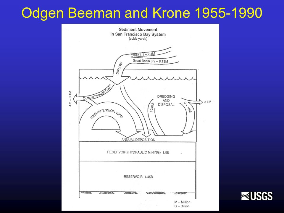 New information for 1955-1990 TermOBKNew information Supply from DeltaNo deposition in Delta Delta sediment outflow 1/3 of inflow Bathymetric change Data from navigation charts Data from actual surveys Sand miningAssumed zeroRough estimate