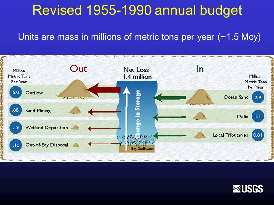 Revised 1955-1990 annual budget Units are mass in millions of metric tons per year (~1.5 Mcy)