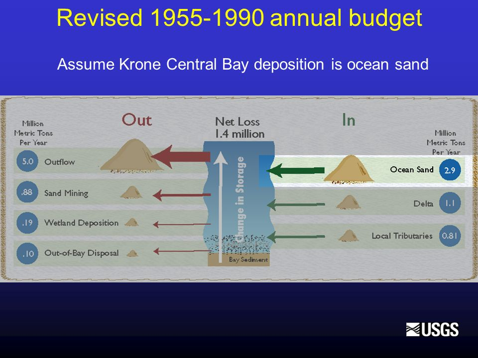 Revised 1955-1990 annual budget Assume Krone Central Bay deposition is ocean sand