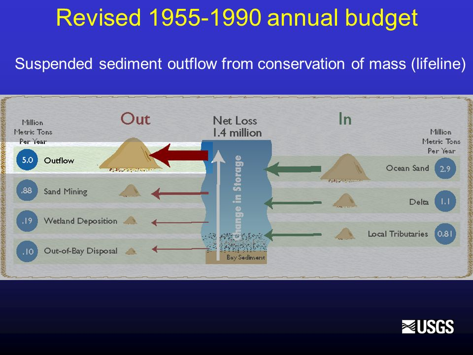 Revised 1955-1990 annual budget Suspended sediment outflow from conservation of mass (lifeline)