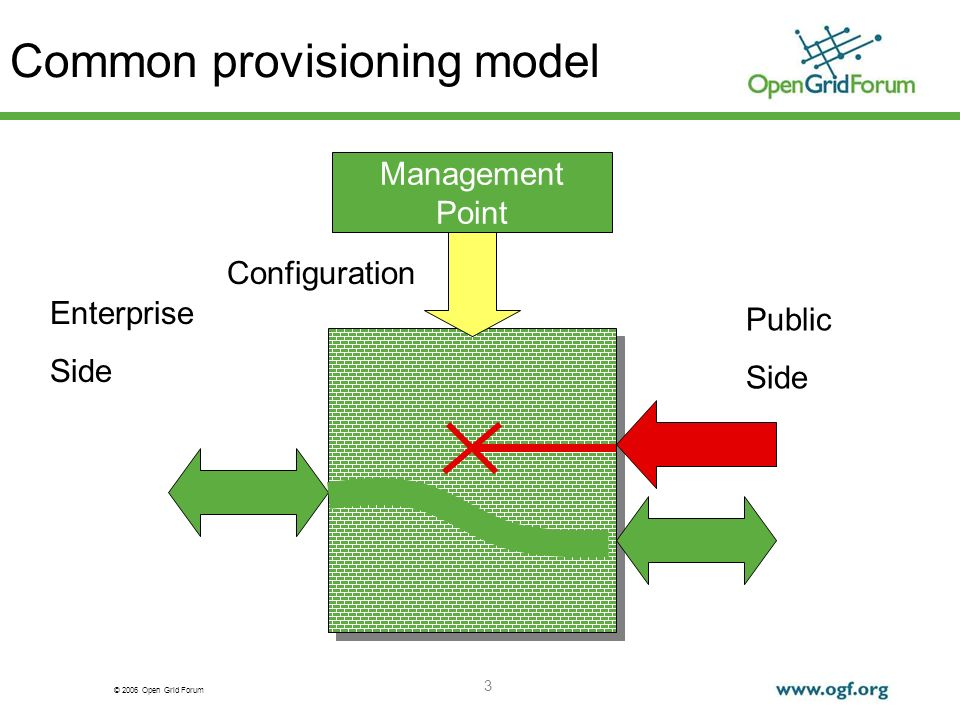 © 2006 Open Grid Forum 3 Common provisioning model Configuration Enterprise Side Public Side Management Point