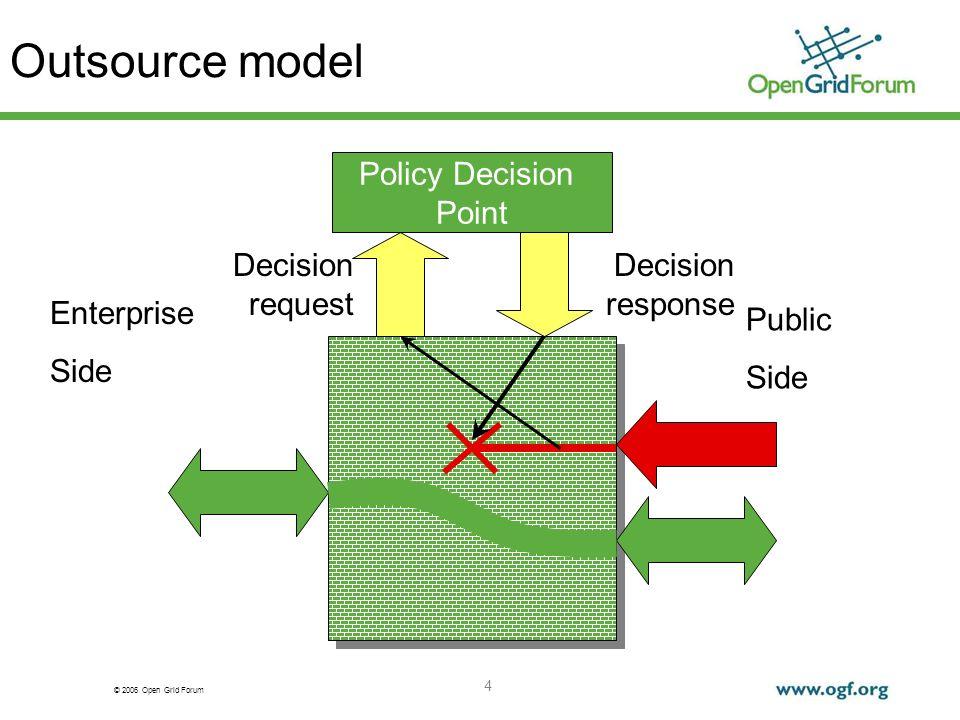 © 2006 Open Grid Forum 4 Outsource model Decision request Enterprise Side Public Side Policy Decision Point Decision response