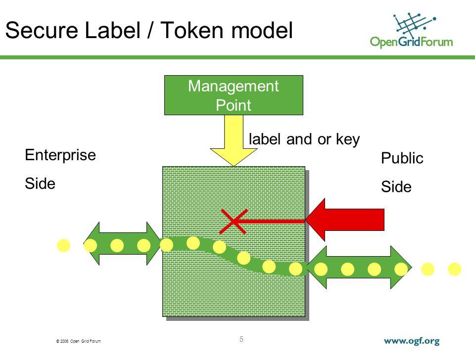 © 2006 Open Grid Forum 5 Secure Label / Token model label and or key Enterprise Side Public Side Management Point