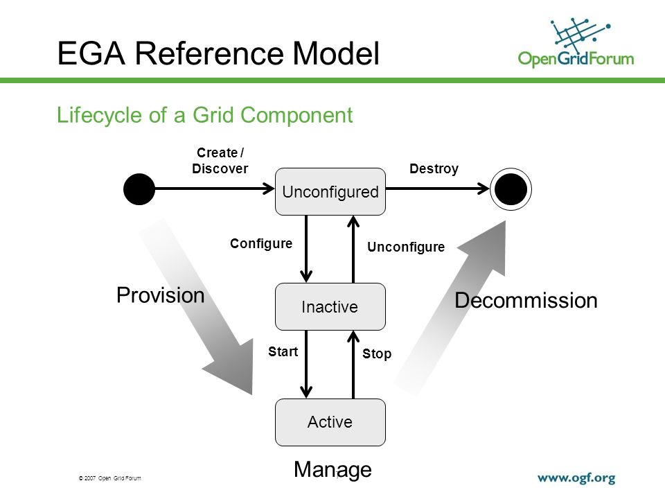 © 2007 Open Grid Forum 7 EGA Reference Model Lifecycle of a Grid Component Unconfigured Inactive Active Create / Discover Destroy Configure Unconfigure Start Stop Provision Decommission Manage