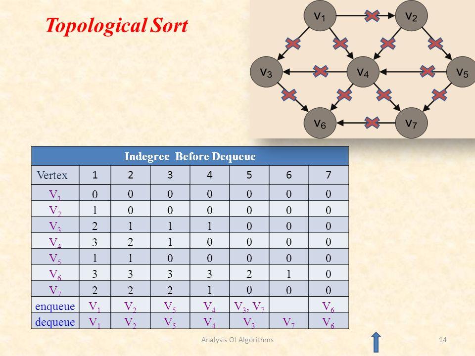Indegree Before Dequeue Vertex 1234567 V1V1 0 V2V2 1 V3V3 2 V4V4 3 V5V5 1 V6V6 3 V7V7 2 enqueueV1V1 dequeueV1V1 Topological Sort 0 0 1 2 1 3 2 V2V2 V2