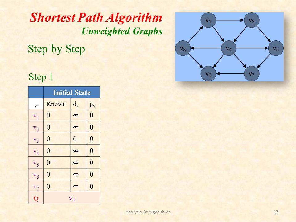 Shortest Path Algorithm Unweighted Graphs Initial State v Knowndvdv pvpv v1v1 0 0 v2v2 0 0 v3v3 000 v4v4 0 0 v5v5 0 0 v6v6 0 0 v7v7 0 0 Q v3v3 Step by