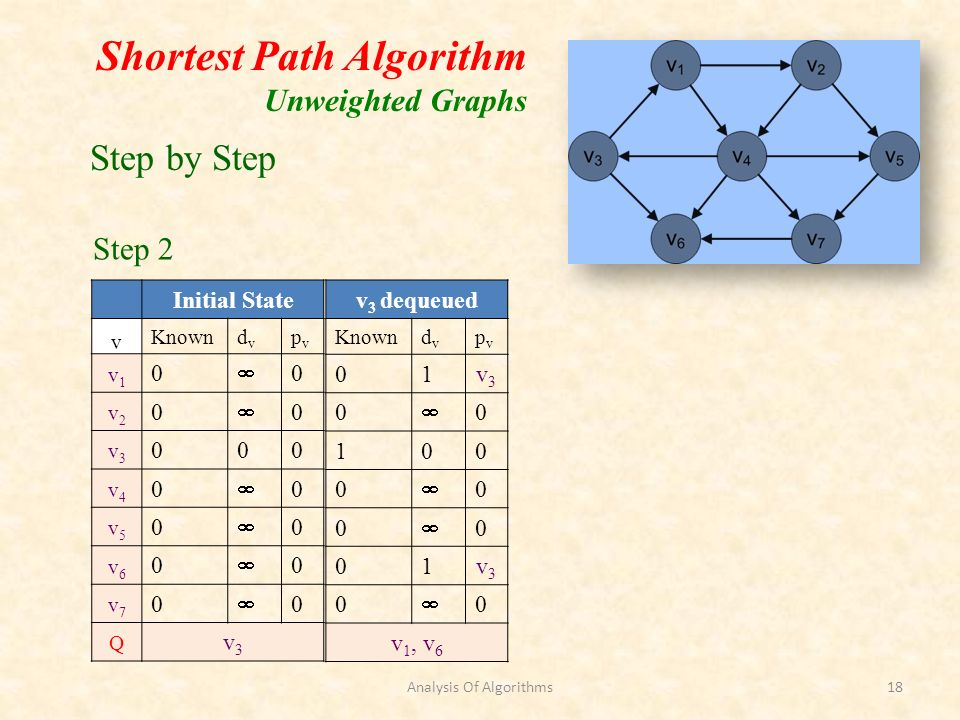 Shortest Path Algorithm Unweighted Graphs Initial State v Knowndvdv pvpv v1v1 0 0 v2v2 0 0 v3v3 000 v4v4 0 0 v5v5 0 0 v6v6 0 0 v7v7 0 0 Q v3v3 v 3 dequeued Knowndvdv pvpv 01v3v3 0 0 100 0 0 0 0 01v3v3 0 0 v 1, v 6 Step by Step Step 2 Analysis Of Algorithms18