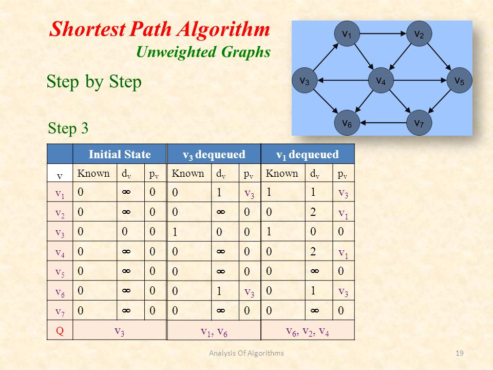 Shortest Path Algorithm Unweighted Graphs Initial State v Knowndvdv pvpv v1v1 0 0 v2v2 0 0 v3v3 000 v4v4 0 0 v5v5 0 0 v6v6 0 0 v7v7 0 0 Q v3v3 v 3 dequeued Knowndvdv pvpv 01v3v3 0 0 100 0 0 0 0 01v3v3 0 0 v 1, v 6 v 1 dequeued Knowndvdv pvpv 11v3v3 02v1v1 100 02v1v1 0 0 01v3v3 0 0 v 6, v 2, v 4 Step by Step Step 3 Analysis Of Algorithms19