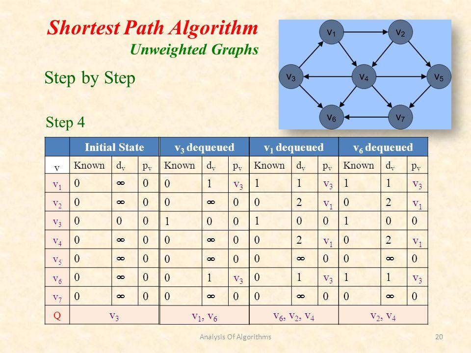 Shortest Path Algorithm Unweighted Graphs Initial State v Knowndvdv pvpv v1v1 0 0 v2v2 0 0 v3v3 000 v4v4 0 0 v5v5 0 0 v6v6 0 0 v7v7 0 0 Q v3v3 v 3 deq
