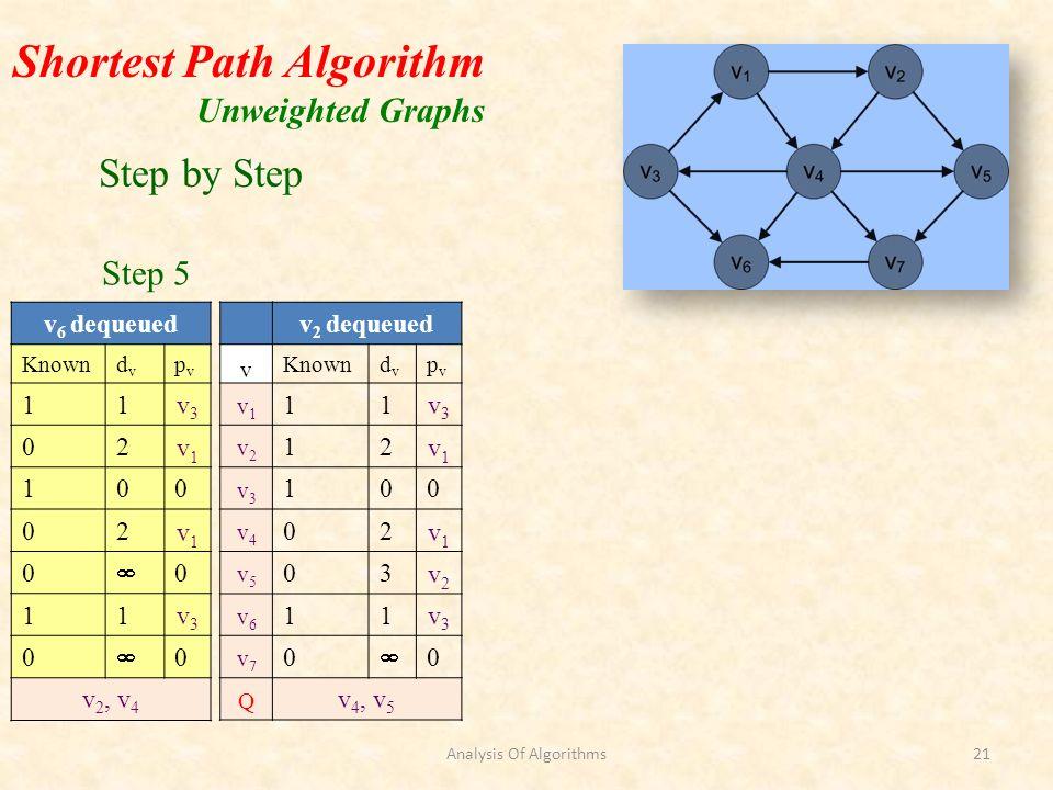 Shortest Path Algorithm Unweighted Graphs v 2 dequeued v Knowndvdv pvpv v1v1 11v3v3 v2v2 12v1v1 v3v3 100 v4v4 02v1v1 v5v5 03v2v2 v6v6 11v3v3 v7v7 0 0 Q v 4, v 5 v 6 dequeued Knowndvdv pvpv 11v3v3 02v1v1 100 02v1v1 0 0 11v3v3 0 0 v 2, v 4 Step by Step Step 5 Analysis Of Algorithms21