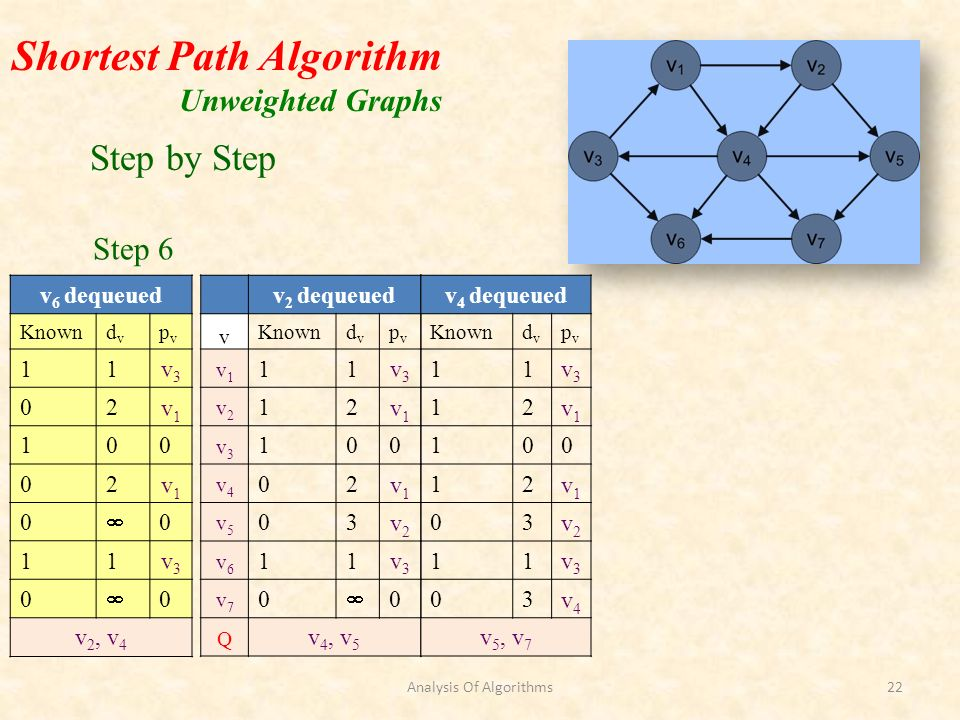 Shortest Path Algorithm Unweighted Graphs v 2 dequeued v Knowndvdv pvpv v1v1 11v3v3 v2v2 12v1v1 v3v3 100 v4v4 02v1v1 v5v5 03v2v2 v6v6 11v3v3 v7v7 0 0 Q v 4, v 5 v 4 dequeued Knowndvdv pvpv 11v3v3 12v1v1 100 12v1v1 03v2v2 11v3v3 03v4v4 v 5, v 7 v 6 dequeued Knowndvdv pvpv 11v3v3 02v1v1 100 02v1v1 0 0 11v3v3 0 0 v 2, v 4 Step by Step Step 6 Analysis Of Algorithms22