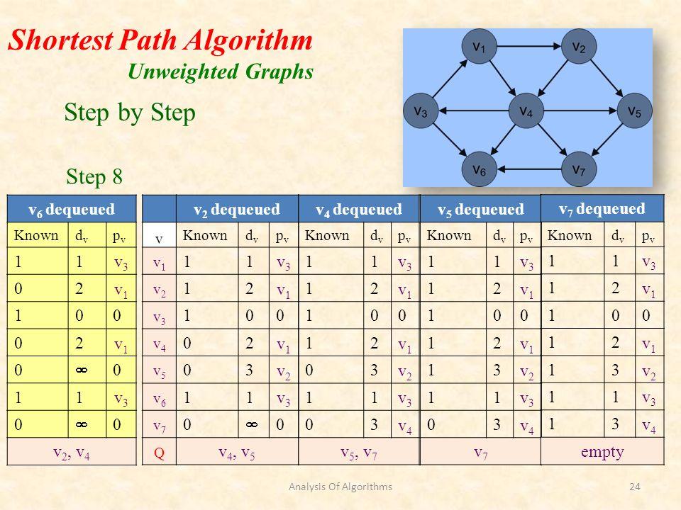 Shortest Path Algorithm Unweighted Graphs v 2 dequeued v Knowndvdv pvpv v1v1 11v3v3 v2v2 12v1v1 v3v3 100 v4v4 02v1v1 v5v5 03v2v2 v6v6 11v3v3 v7v7 0 0