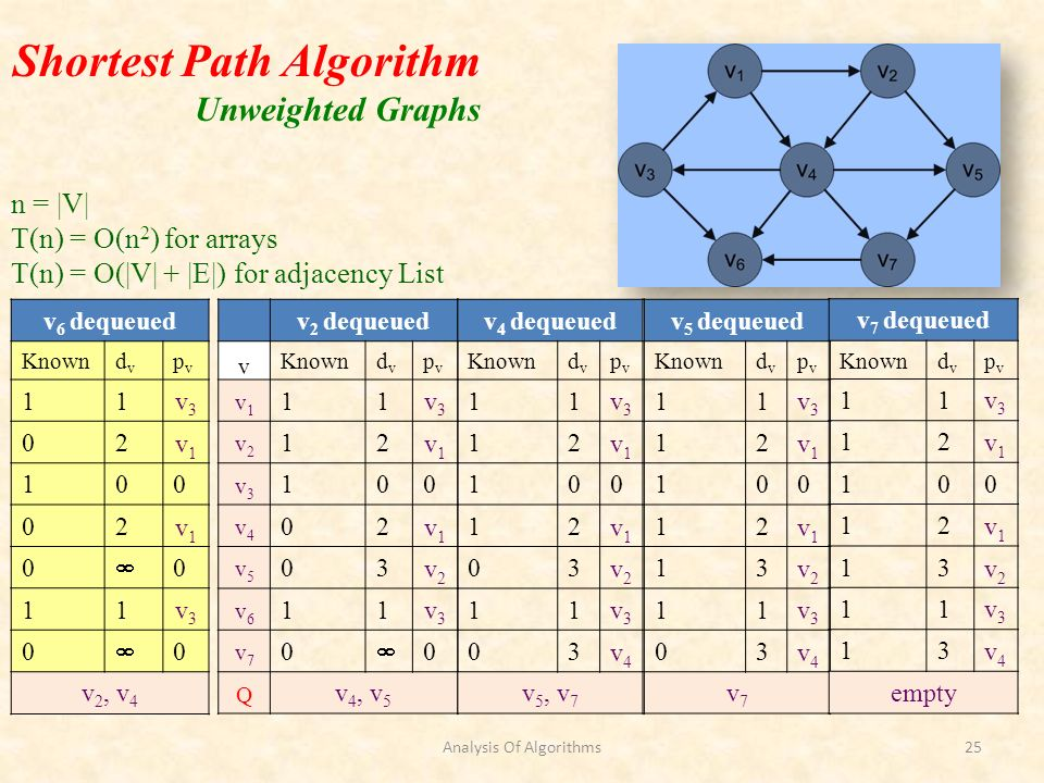 Shortest Path Algorithm Unweighted Graphs v 2 dequeued v Knowndvdv pvpv v1v1 11v3v3 v2v2 12v1v1 v3v3 100 v4v4 02v1v1 v5v5 03v2v2 v6v6 11v3v3 v7v7 0 0 Q v 4, v 5 v 4 dequeued Knowndvdv pvpv 11v3v3 12v1v1 100 12v1v1 03v2v2 11v3v3 03v4v4 v 5, v 7 v 5 dequeued Knowndvdv pvpv 11v3v3 12v1v1 100 12v1v1 13v2v2 11v3v3 03v4v4 v7v7 v 7 dequeued Knowndvdv pvpv 11v3v3 12v1v1 100 12v1v1 13v2v2 11v3v3 13v4v4 empty v 6 dequeued Knowndvdv pvpv 11v3v3 02v1v1 100 02v1v1 0 0 11v3v3 0 0 v 2, v 4 n = |V| T(n) = O(n 2 ) for arrays T(n) = O(|V| + |E|) for adjacency List Analysis Of Algorithms25