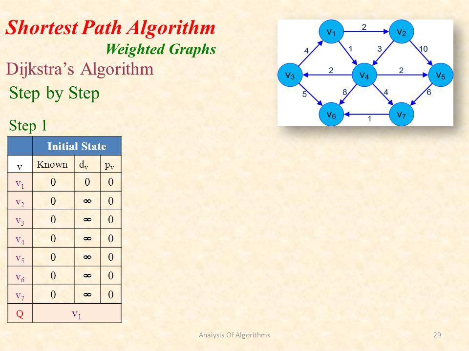 Shortest Path Algorithm Weighted Graphs Dijkstras Algorithm Initial State v Knowndvdv pvpv v1v1 000 v2v2 0 0 v3v3 0 0 v4v4 0 0 v5v5 0 0 v6v6 0 0 v7v7 0 0 Q v1v1 Step by Step Step 1 Analysis Of Algorithms29