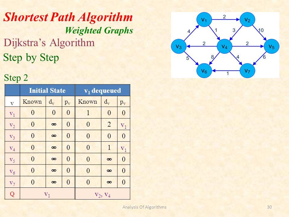 Shortest Path Algorithm Weighted Graphs Dijkstras Algorithm Initial State v Knowndvdv pvpv v1v1 000 v2v2 0 0 v3v3 0 0 v4v4 0 0 v5v5 0 0 v6v6 0 0 v7v7 0 0 Q v1v1 v 1 dequeued Knowndvdv pvpv 100 02v1v1 000 01v1v1 0 0 0 0 0 0 v 2, v 4 Step by Step Step 2 Analysis Of Algorithms30