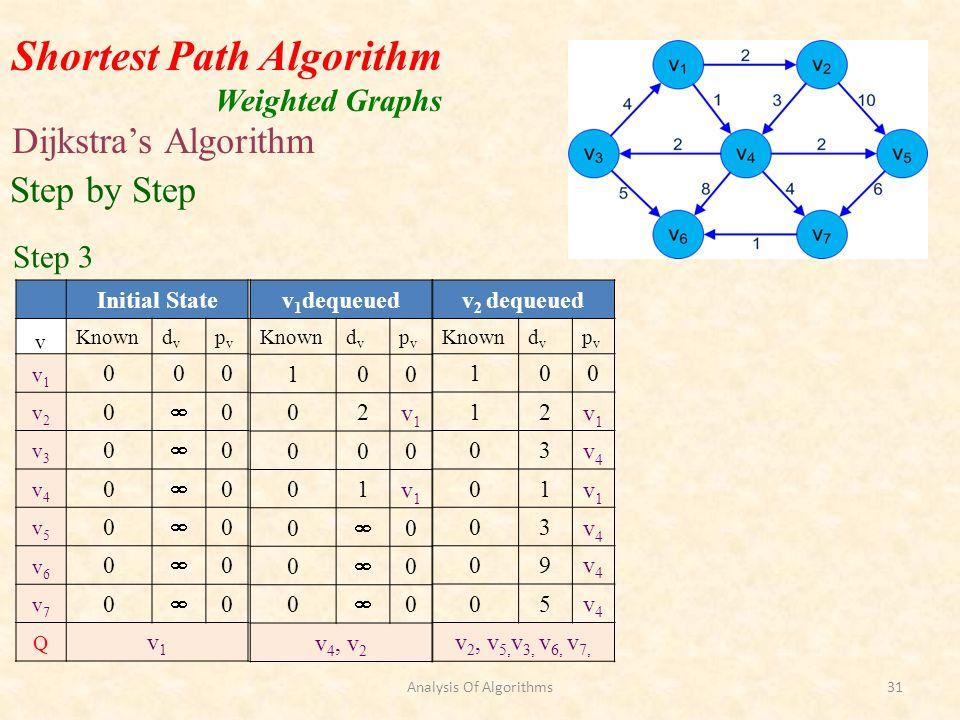 Shortest Path Algorithm Weighted Graphs Dijkstras Algorithm v 2 dequeued Knowndvdv pvpv 100 12v1v1 03v4v4 01v1v1 03v4v4 09v4v4 05v4v4 v 2, v 5, v 3, v 6, v 7, Step by Step Step 3 v 1 dequeued Knowndvdv pvpv 100 02v1v1 000 01v1v1 0 0 0 0 0 0 v 4, v 2 Initial State v Knowndvdv pvpv v1v1 000 v2v2 0 0 v3v3 0 0 v4v4 0 0 v5v5 0 0 v6v6 0 0 v7v7 0 0 Q v1v1 Analysis Of Algorithms31
