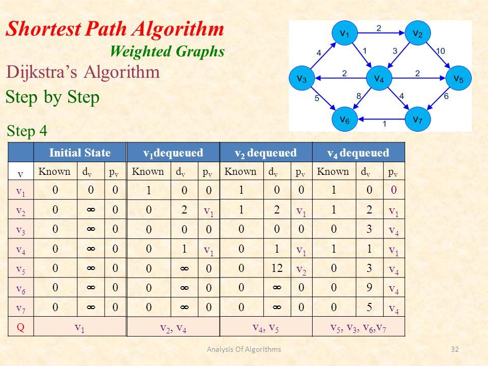 Shortest Path Algorithm Weighted Graphs Dijkstras Algorithm v 2 dequeued Knowndvdv pvpv 100 12v1v1 000 01v1v1 012v2v2 0 0 0 0 v 4, v 5 Step by Step Step 4 v 1 dequeued Knowndvdv pvpv 100 02v1v1 000 01v1v1 0 0 0 0 0 0 v 2, v 4 Initial State v Knowndvdv pvpv v1v1 000 v2v2 0 0 v3v3 0 0 v4v4 0 0 v5v5 0 0 v6v6 0 0 v7v7 0 0 Q v1v1 v 4 dequeued Knowndvdv pvpv 100 12v1v1 03v4v4 11v1v1 03v4v4 09v4v4 05v4v4 v 5, v 3, v 6,v 7 Analysis Of Algorithms32