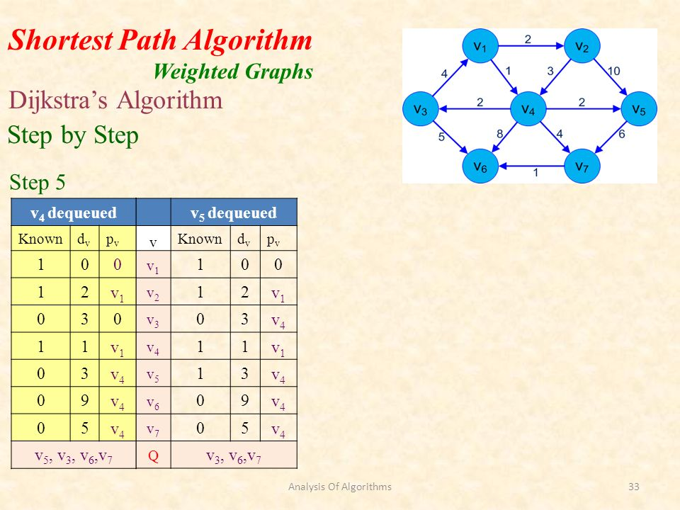 Shortest Path Algorithm Weighted Graphs Dijkstras Algorithm Step by Step Step 5 v 5 dequeued v Knowndvdv pvpv v1v1 100 v2v2 12v1v1 v3v3 03v4v4 v4v4 11v1v1 v5v5 13v4v4 v6v6 09v4v4 v7v7 05v4v4 Q v 3, v 6,v 7 v 4 dequeued Knowndvdv pvpv 100 12v1v1 030 11v1v1 03v4v4 09v4v4 05v4v4 v 5, v 3, v 6,v 7 Analysis Of Algorithms33