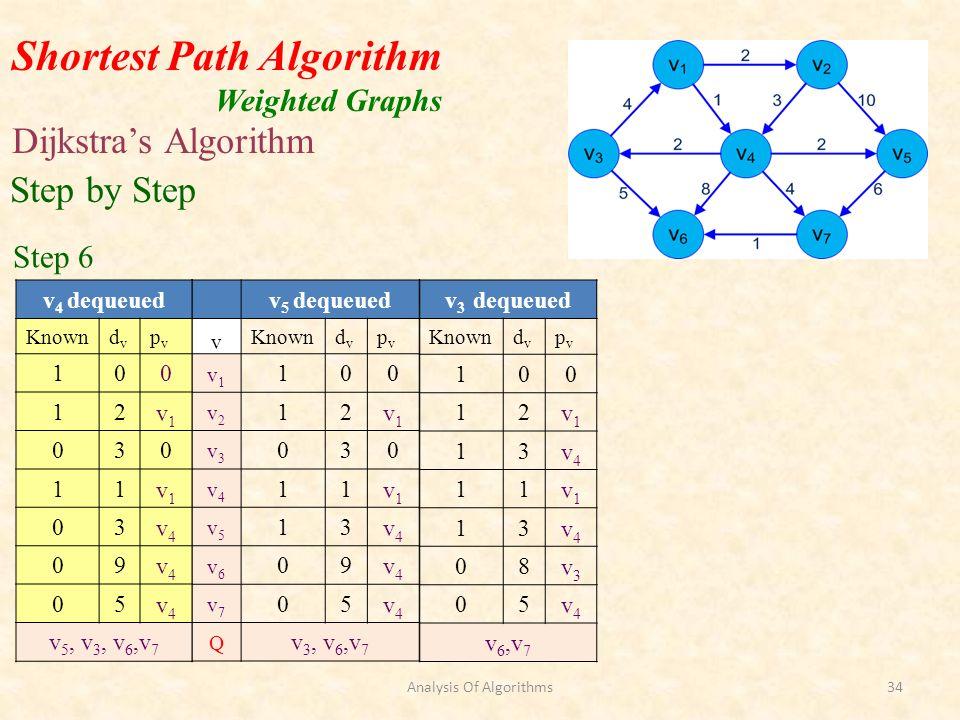 Shortest Path Algorithm Weighted Graphs Dijkstras Algorithm Step by Step Step 6 v 3 dequeued Knowndvdv pvpv 100 12v1v1 13v4v4 11v1v1 13v4v4 08v3v3 05v