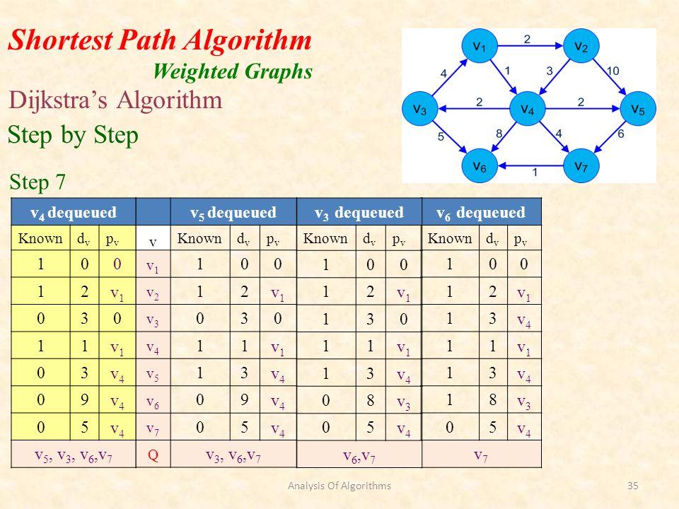 Shortest Path Algorithm Weighted Graphs Dijkstras Algorithm v 6 dequeued Knowndvdv pvpv 100 12v1v1 13v4v4 11v1v1 13v4v4 18v3v3 05v4v4 v7v7 Step by Step Step 7 v 3 dequeued Knowndvdv pvpv 100 12v1v1 130 11v1v1 13v4v4 08v3v3 05v4v4 v6,v7v6,v7 v 5 dequeued v Knowndvdv pvpv v1v1 100 v2v2 12v1v1 v3v3 030 v4v4 11v1v1 v5v5 13v4v4 v6v6 09v4v4 v7v7 05v4v4 Q v 3, v 6,v 7 v 4 dequeued Knowndvdv pvpv 100 12v1v1 030 11v1v1 03v4v4 09v4v4 05v4v4 v 5, v 3, v 6,v 7 Analysis Of Algorithms35