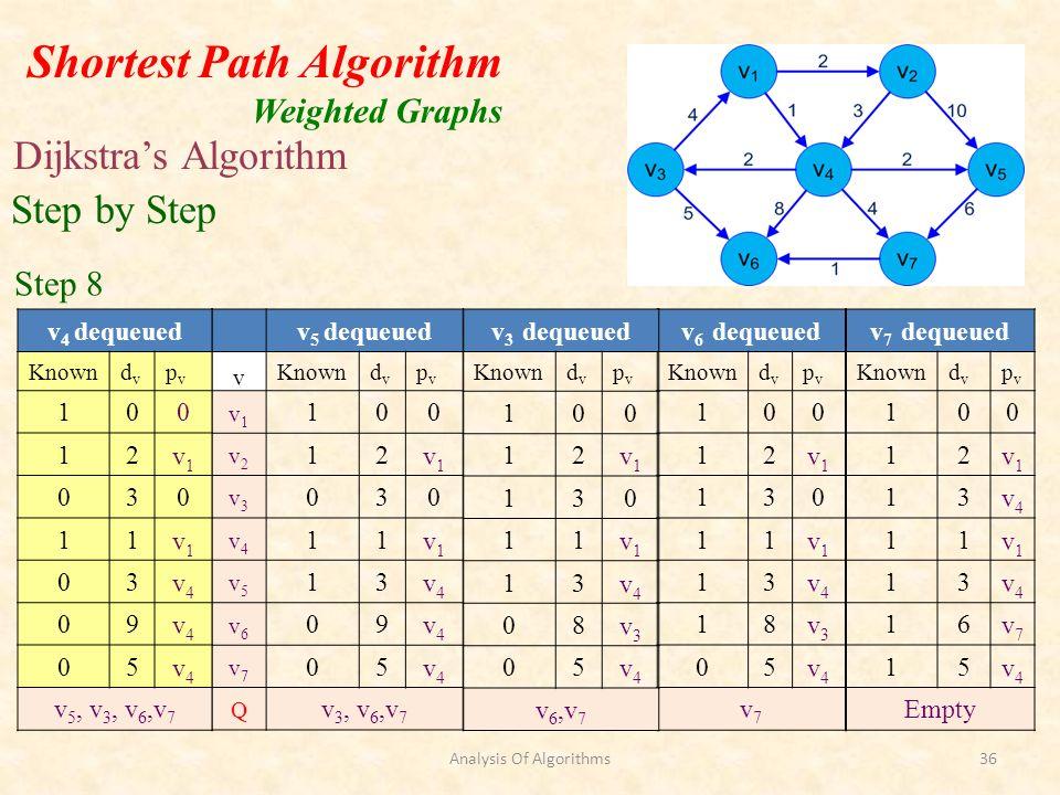 Shortest Path Algorithm Weighted Graphs Dijkstras Algorithm v 6 dequeued Knowndvdv pvpv 100 12v1v1 130 11v1v1 13v4v4 18v3v3 05v4v4 v7v7 Step by Step Step 8 v 3 dequeued Knowndvdv pvpv 100 12v1v1 130 11v1v1 13v4v4 08v3v3 05v4v4 v6,v7v6,v7 v 5 dequeued v Knowndvdv pvpv v1v1 100 v2v2 12v1v1 v3v3 030 v4v4 11v1v1 v5v5 13v4v4 v6v6 09v4v4 v7v7 05v4v4 Q v 3, v 6,v 7 v 4 dequeued Knowndvdv pvpv 100 12v1v1 030 11v1v1 03v4v4 09v4v4 05v4v4 v 5, v 3, v 6,v 7 v 7 dequeued Knowndvdv pvpv 100 12v1v1 13v4v4 11v1v1 13v4v4 16v7v7 15v4v4 Empty Analysis Of Algorithms36
